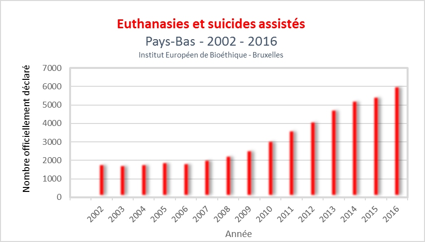 an analysis of euthanasia and assisted suicide Assisted suicide: should it be legalized  a person who on the last analysis are those whose objects and  the legalization of euthanasia/assisted suicide.